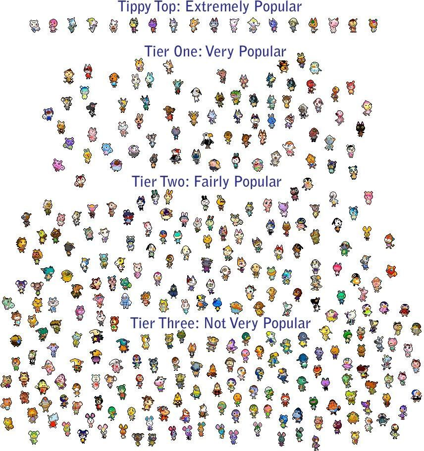 Animal Crossing New Horizons Villagers List With Pictures