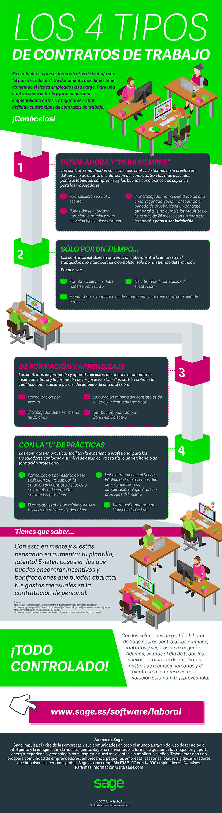 4 Tipos De Contratos De Trabajo España Contrato Infografia Gestion Empresarial