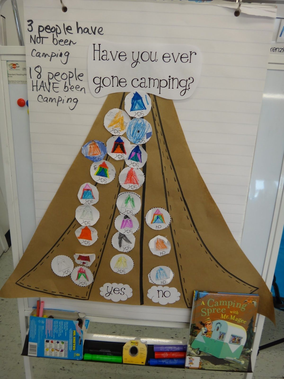 Have You Ever Been Camping Graph From First Grade Garden