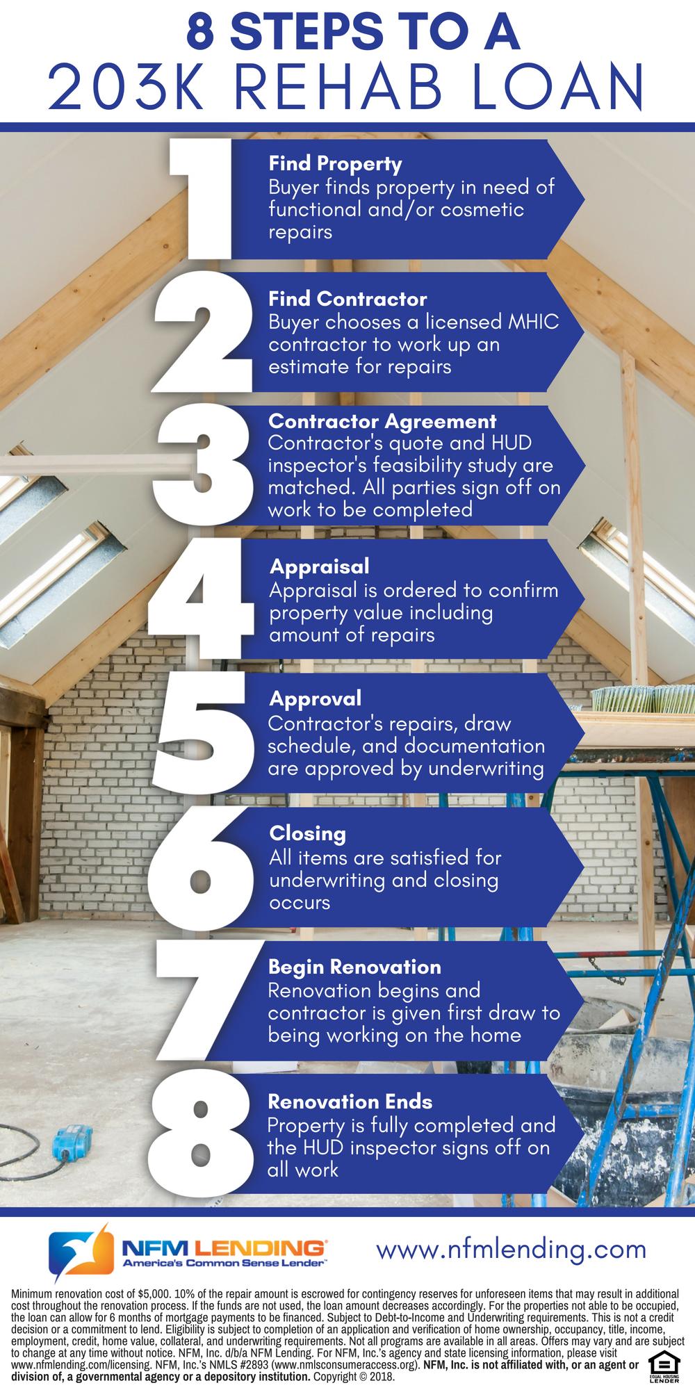 8 Steps To A 203k Rehab Loan Nfm Lending Home Improvement Loans Renovation Loans Remodeling Business