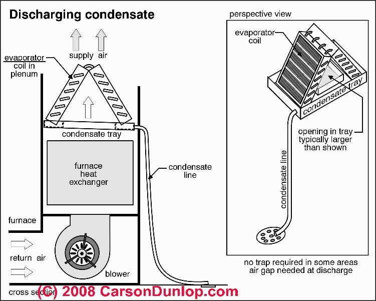 Outside AC Unit Diagram | Condensate Handling: Air