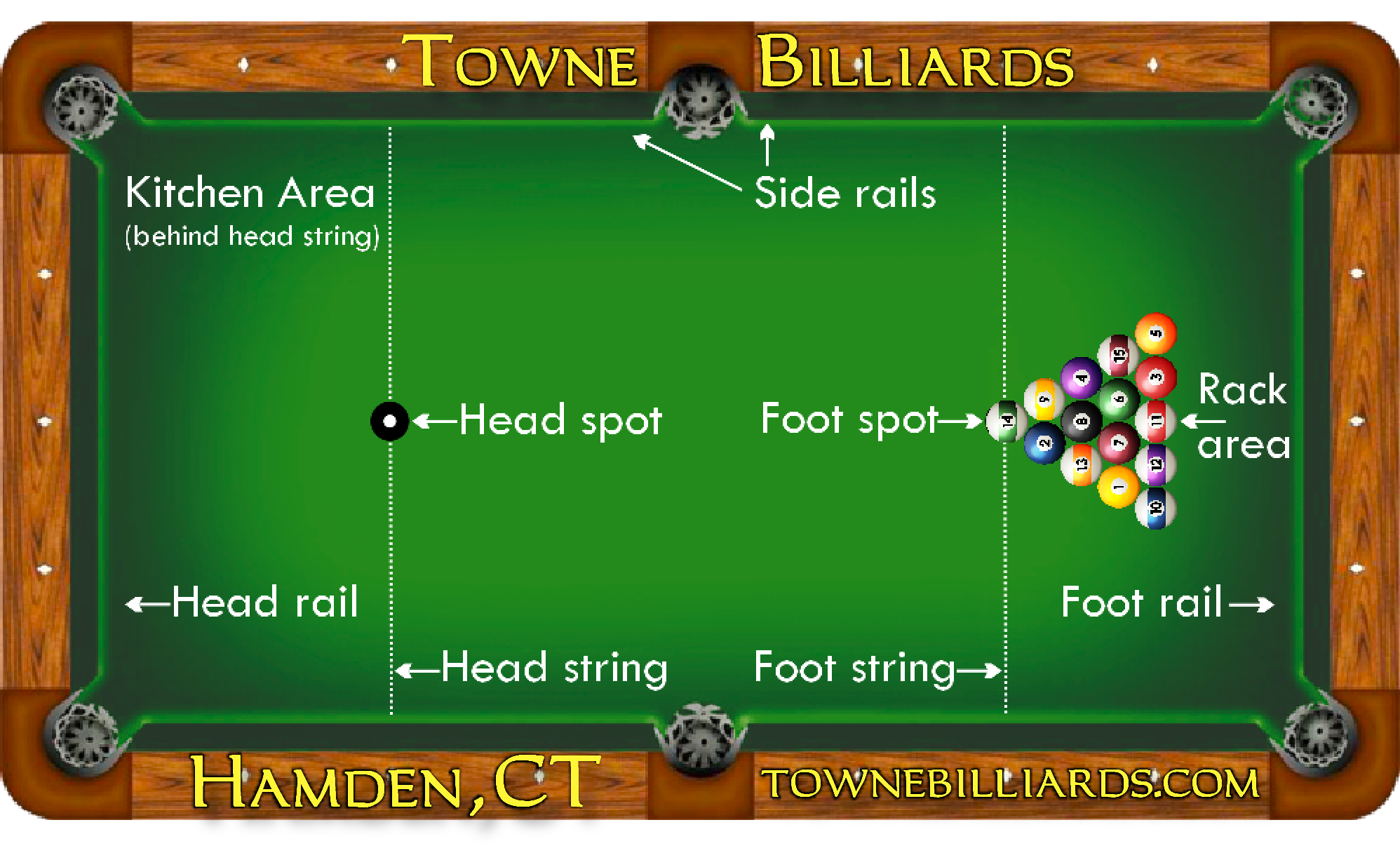 Diagram Of A Pool Table