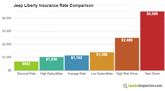 10 Great Jeep Liberty Insurance Rates Ideas That You Can Share