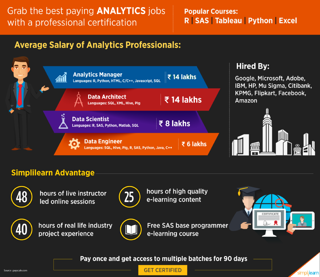 Pin By Simplilearn On Big Data & Analytics
