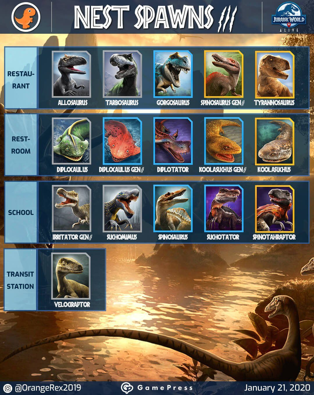 Spawn Mechanics Nests And Where To Find Dinosaurs Jurassic World Alive Wiki Gamepress Nel 2020 Dinosauri