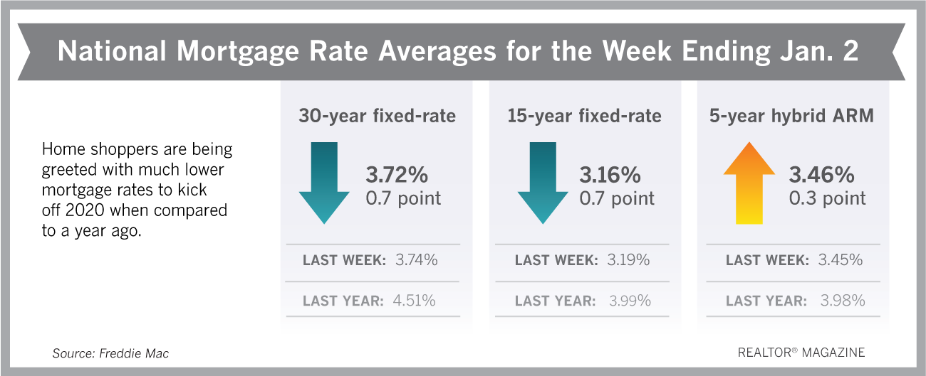 Mortgage Rates Drop To Ring In The New Year In 2020 Lowest