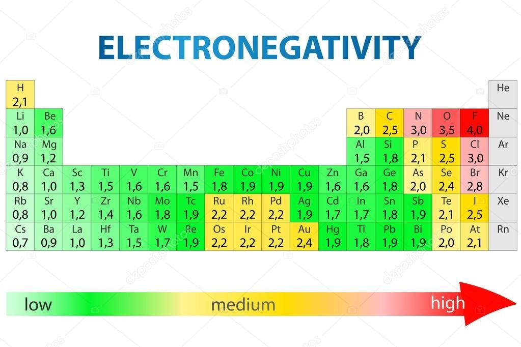 Electronegativity Chart Template Electronegativity Chart Of Elements