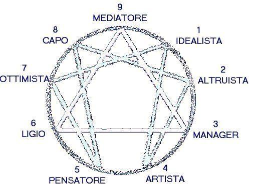 L Enneagramma (dal greco ennea , nove, e gramma , disegno) è un ...