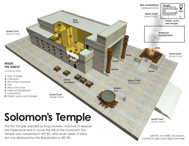 Image result for King Solomon's Temple copyright free images