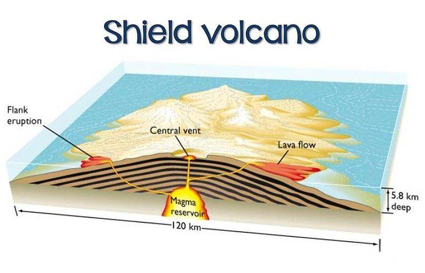 Diagram Of A Shield Volcano Volcano Diagram Shield Volcano Volcano Diagram
