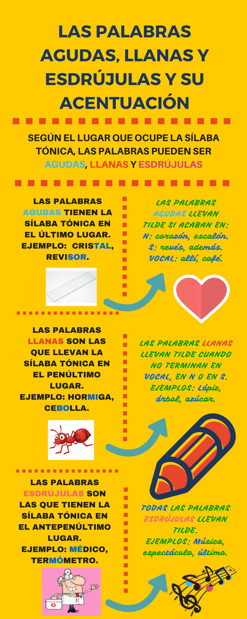 Our Design Process Infographic By Ardife Reglas De Acentuación Palabras Agudas Ortografia Española