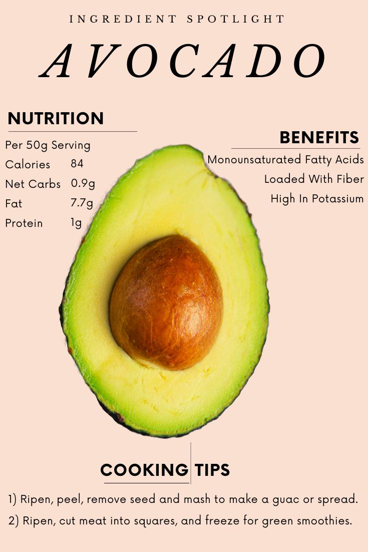Avocados Ingredient Spotlight The Online Farmers Market In 2020 Avocado Nutrition Avocado Benefits Benefits Of Eating Avocado