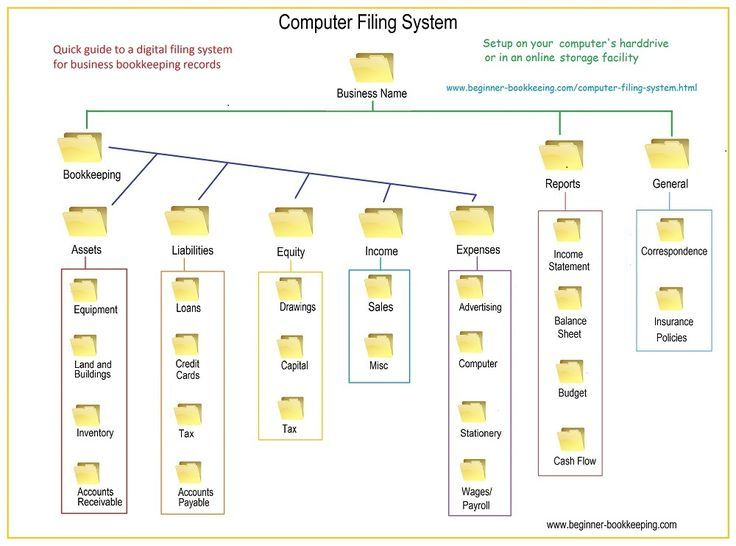 Computer Filing System Setup  Quick Guide  Digital And Organizations