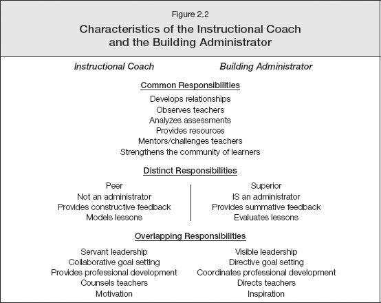 Figure 22 Characteristics of the Instructional Coach and the - observation feedback form