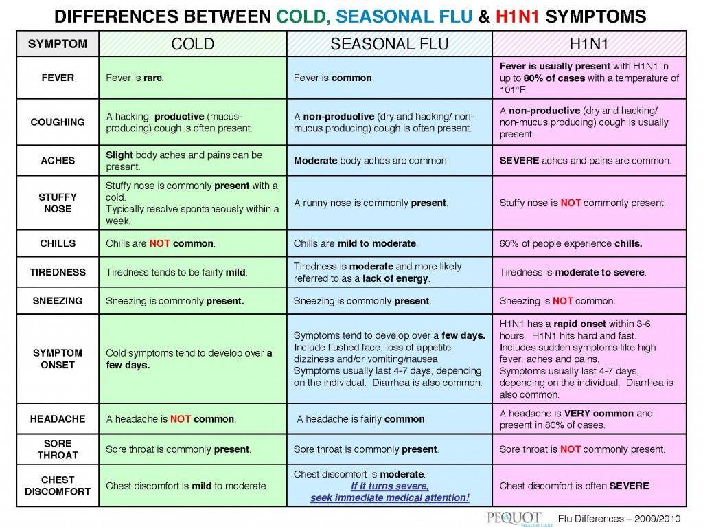 Stomach Virus Difference Influenza Flu Symptoms Chart