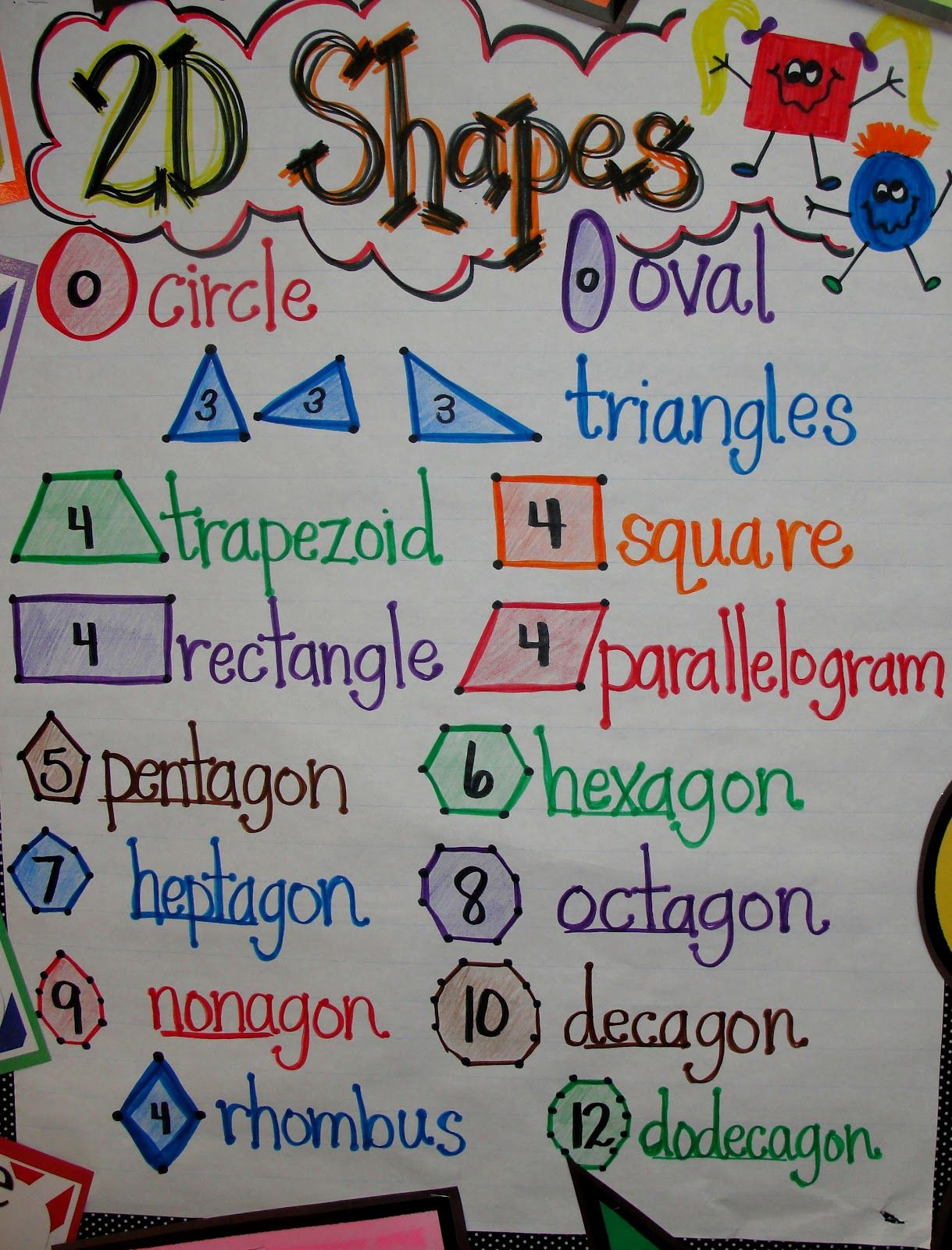 Geometry Anchor Chart I Like The Number In The Middle And The Points At The Angles