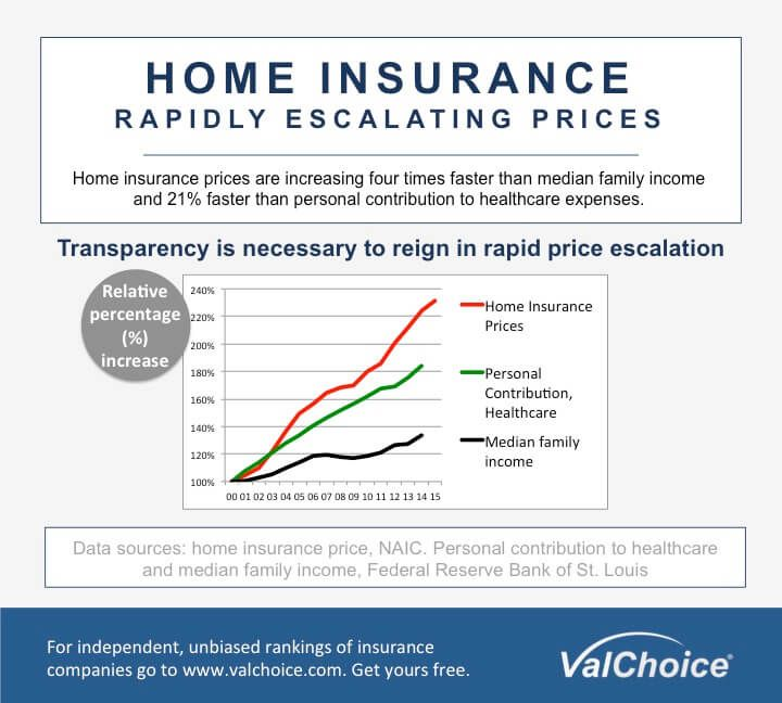 Launches The First Home Insurance Grading System Home Insurance