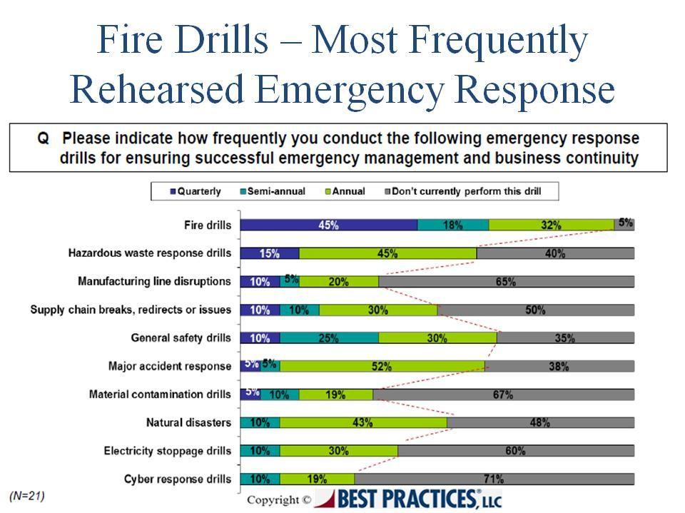 Crisis Management For Biopharma Organizations Report Business Continuity Supply Chain Management Management