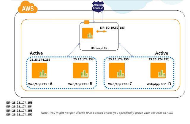 a23d6f5fd7b370c7867a1dd3ed2e8335 - Deploy Java Application On Aws Ec2