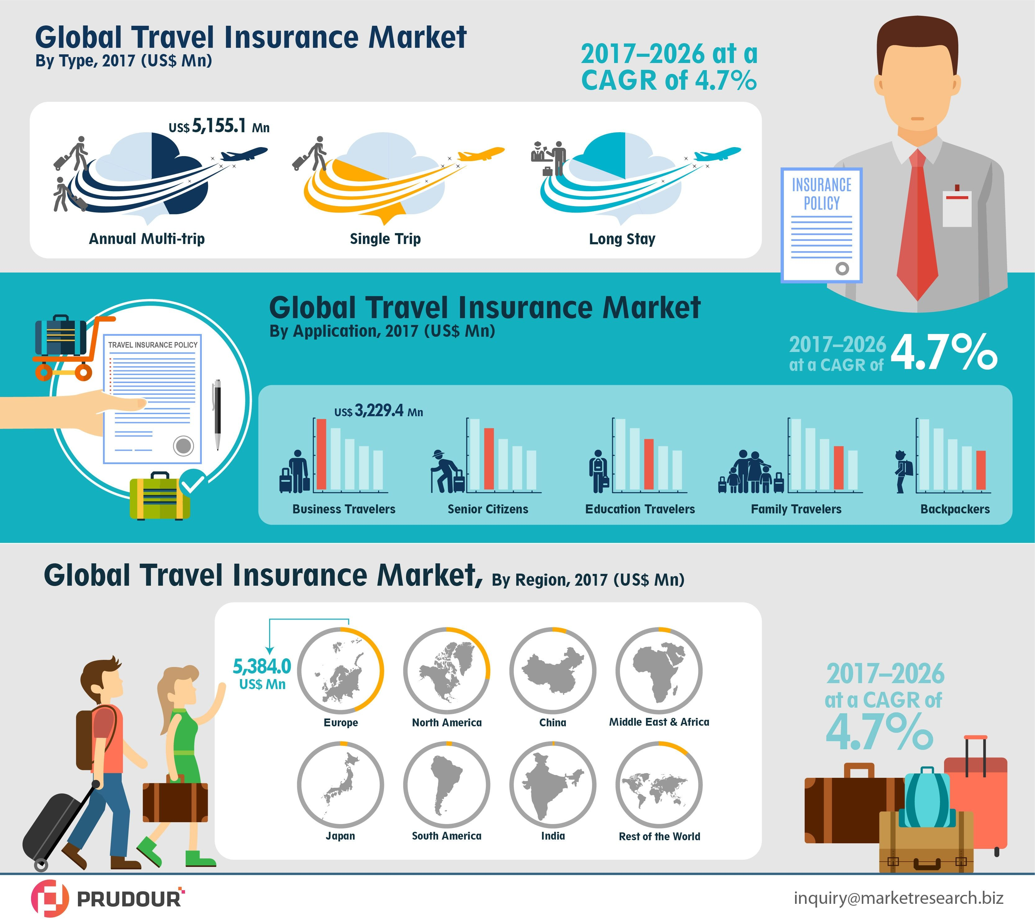 Travel Insurance Market By Type Single Trip Annual Multi Trip