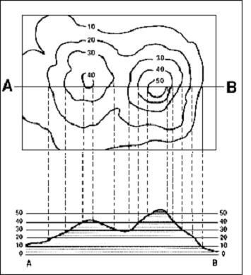 A Diagram Showing How Contour Lines Are Represented On A