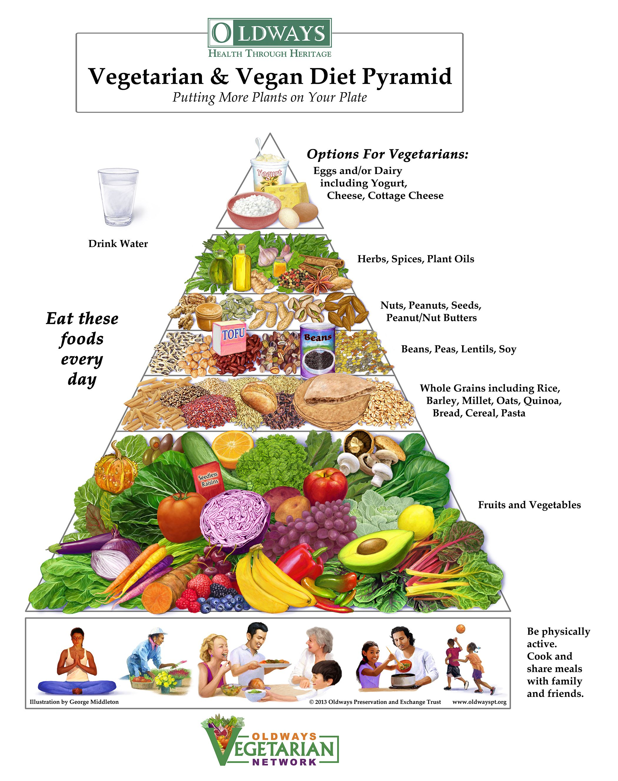 Vegan And Vegan Diet Pyramid According To Oldways Vegetarian Network Vegan Food Pyramid Vegetarian Food Pyramid Vegan Nutrition