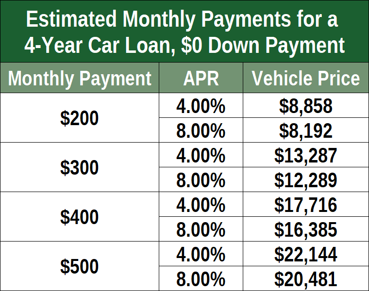"""7 Best Providers for a """"PreApproved"""" Car Loan (Bad Credit"""