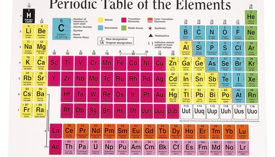 Cómo determinar la carga de iones basándote en la tabla periódica - new ver una tabla periodica completa