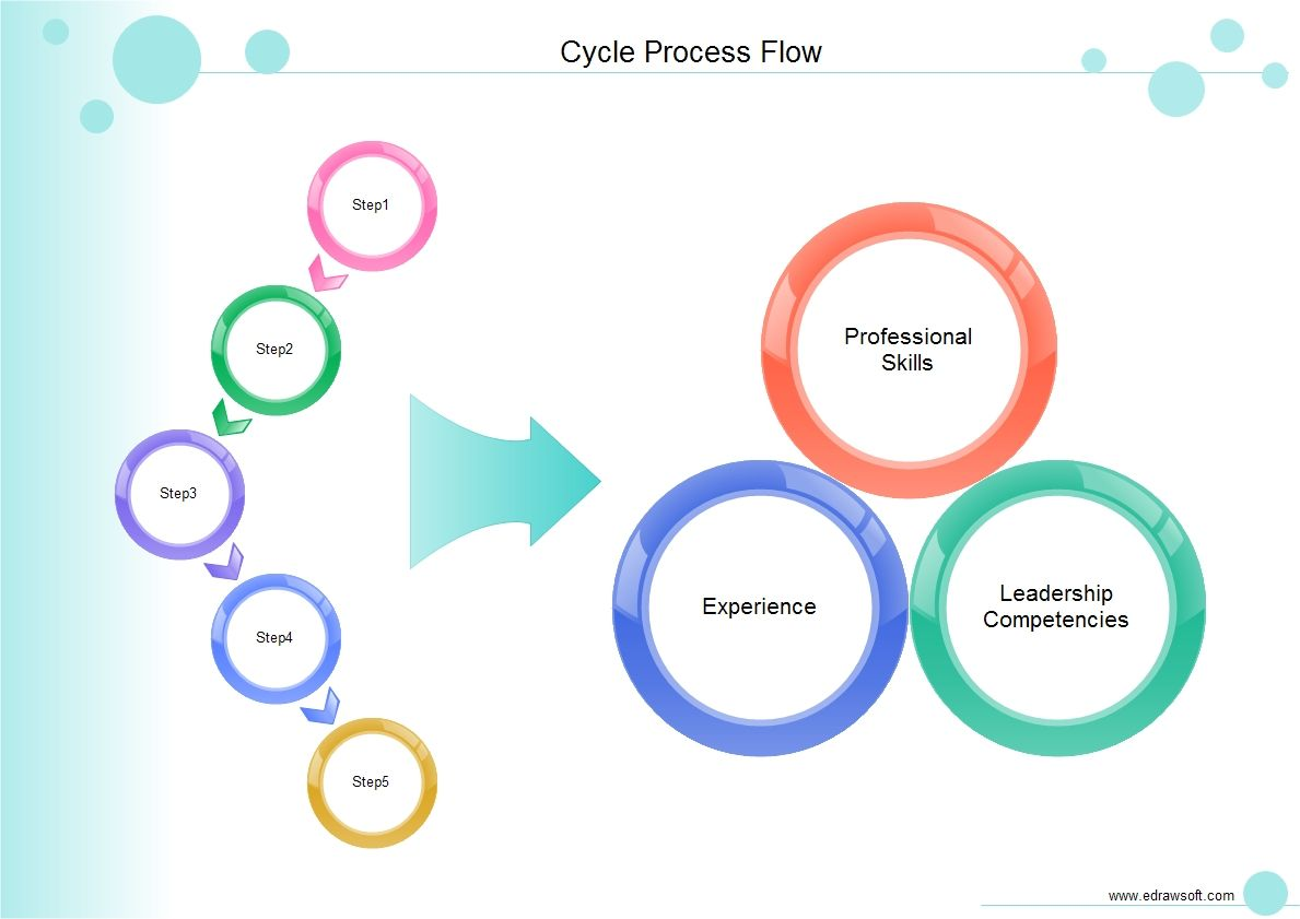 Cycle process flow is a type of flow chart and it visually depicts cycle process flow is a type of flow chart and it visually depicts the whole process geenschuldenfo Gallery