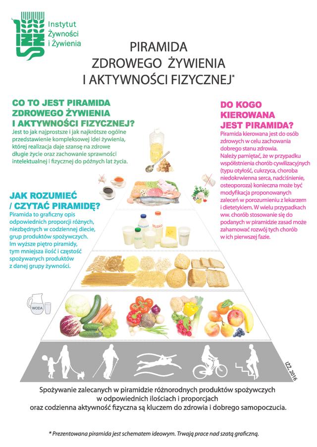 Znalezione obrazy dla zapytania piramida żywieniowa 2019