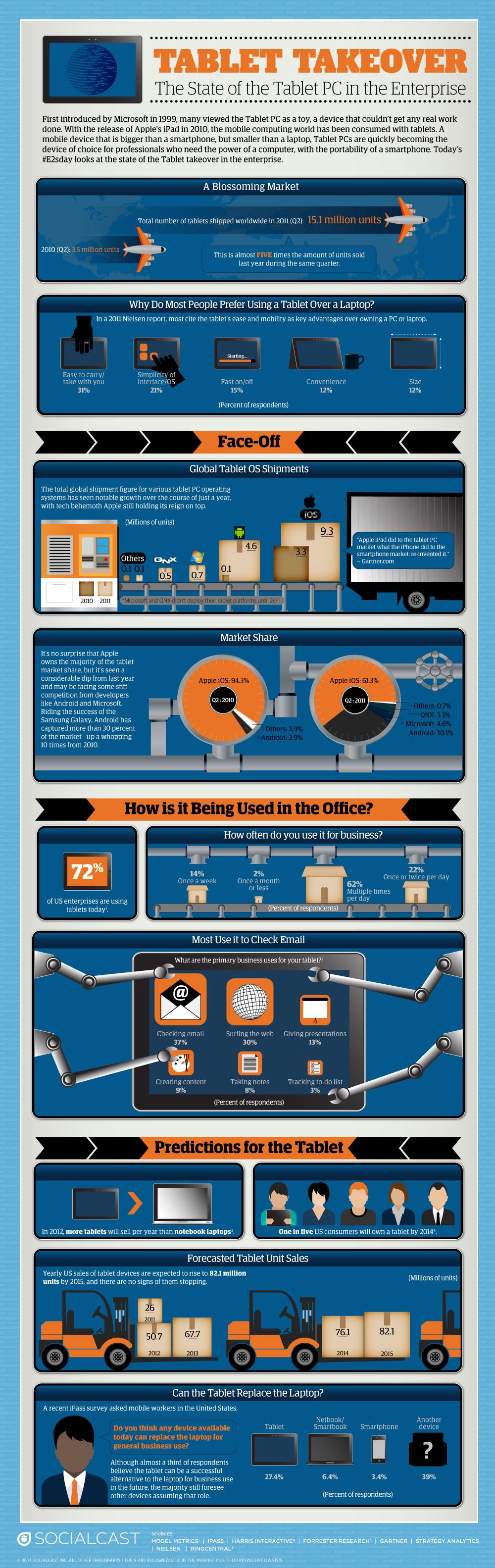 Tablets Infografic