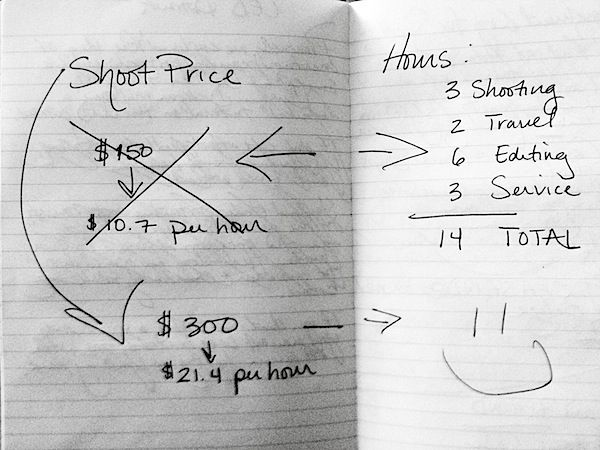 How to Set the Price for Your Photography Digital photography
