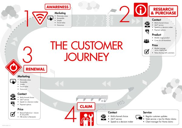 Suncorp Insurance – Customer journey graphic by Tim Pryor, via Behance