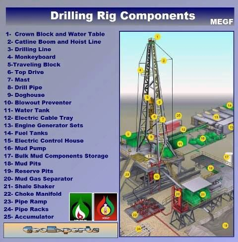 Diagram Oilandgas Petroleum Engineering Gas Industry Oil Platform