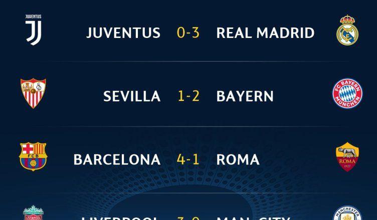 Resultados de la UEFA Champions League, Cuartos de final IDA ...