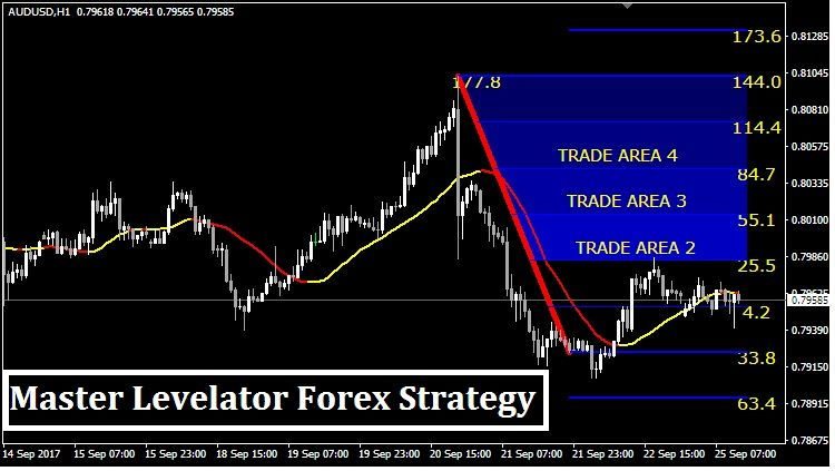Master Levelator Forex Strategy Mt4 Trading Quotes Intraday