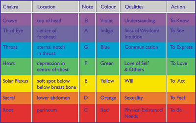 color meaning chakra chart