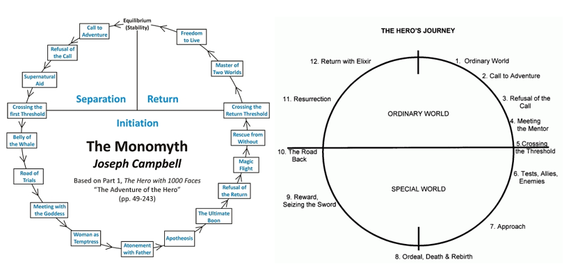 Essential Archetypes For Writers Story Grid Archetypes Hero S Journey Writing