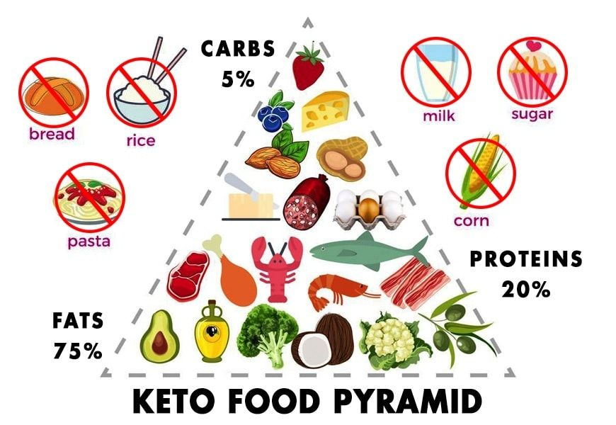 عرضنا اكتر من موضوع قبل كده شرحت فيه معنى كيتو واهميته فى كسر ثبات الوزن ويمكنك متابعه المقاله المفصله عن الكيتو دايت كامل Keto Food Pyramid Keto Diet Keto