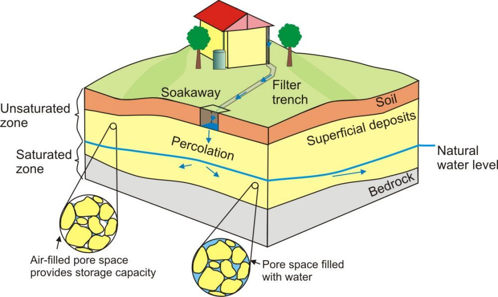 Image gallery soakaway drainage for Domestic drainage system layout