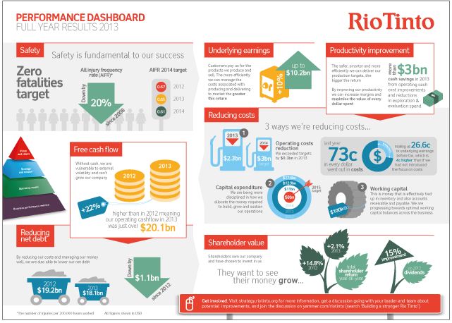 rio tinto performance dashboard infographic infographic pinterest infographic graphic. Black Bedroom Furniture Sets. Home Design Ideas