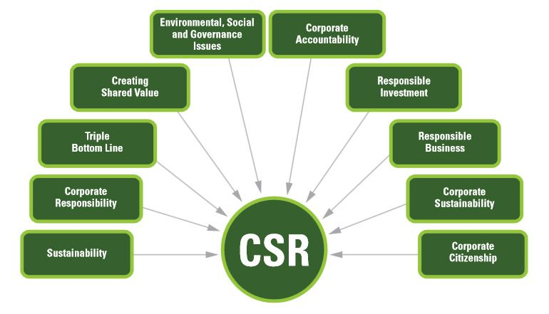 csr responsibilities corporate social responsibility is a hard edged business decision not because it is a nice thing to do or because people are forcing