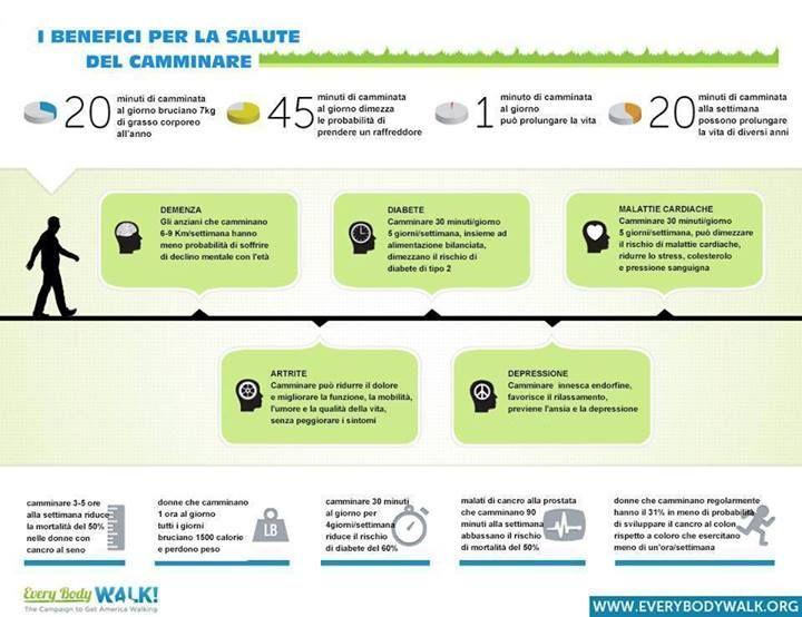 Salute E Benessere Info Grafiche Salute Salute E Benessere