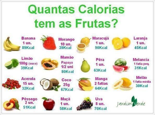 quantas calorias têm as frutas?