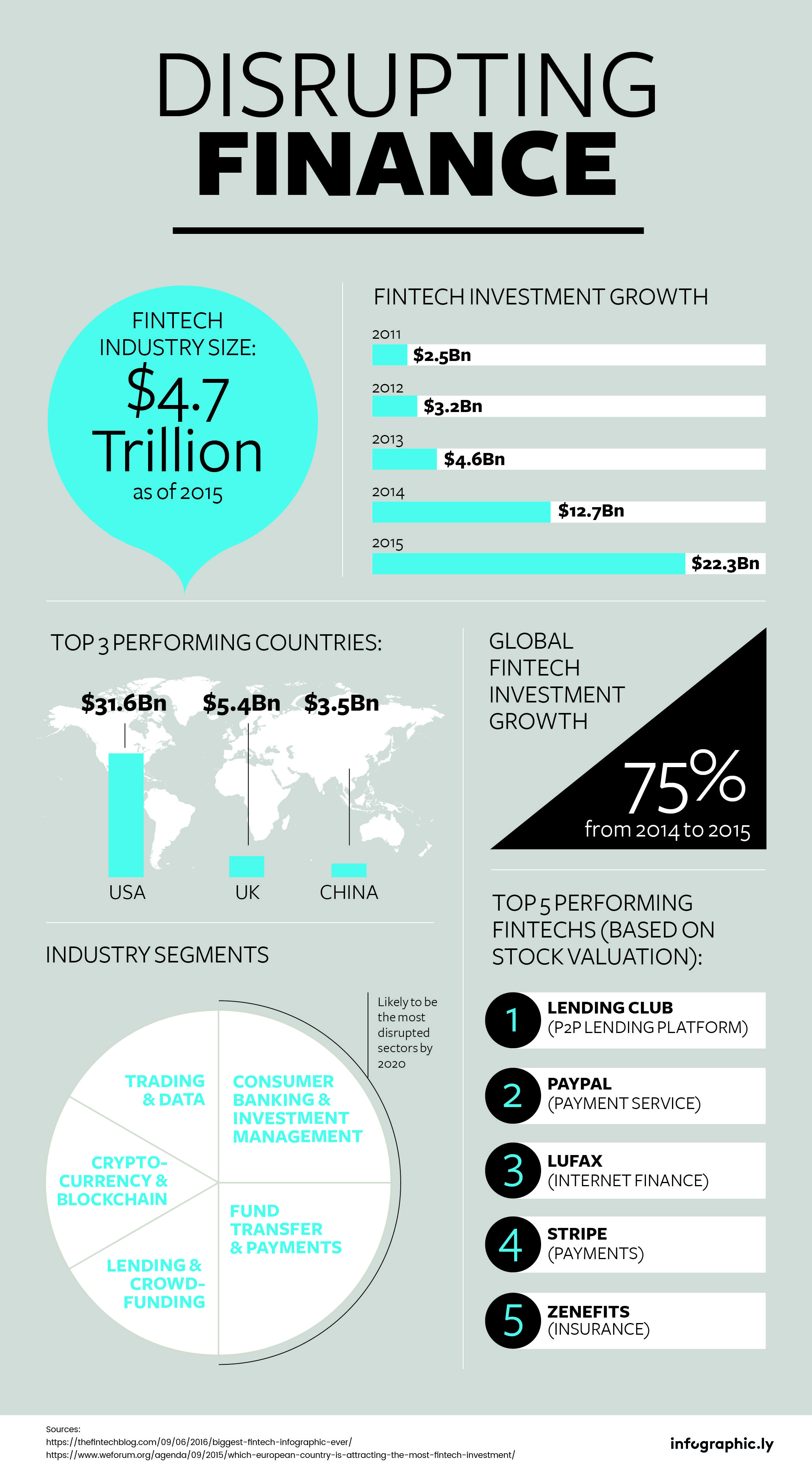 Pin By Infographic Ly On Industry Specific Infographics