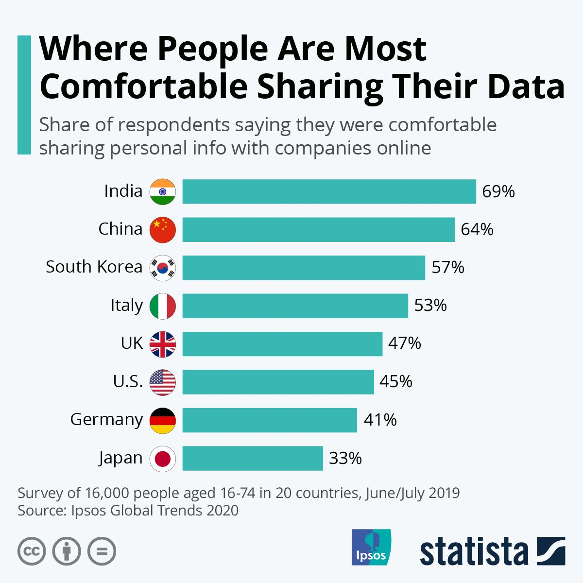 Infographic Where People Are Most Comfortable Sharing