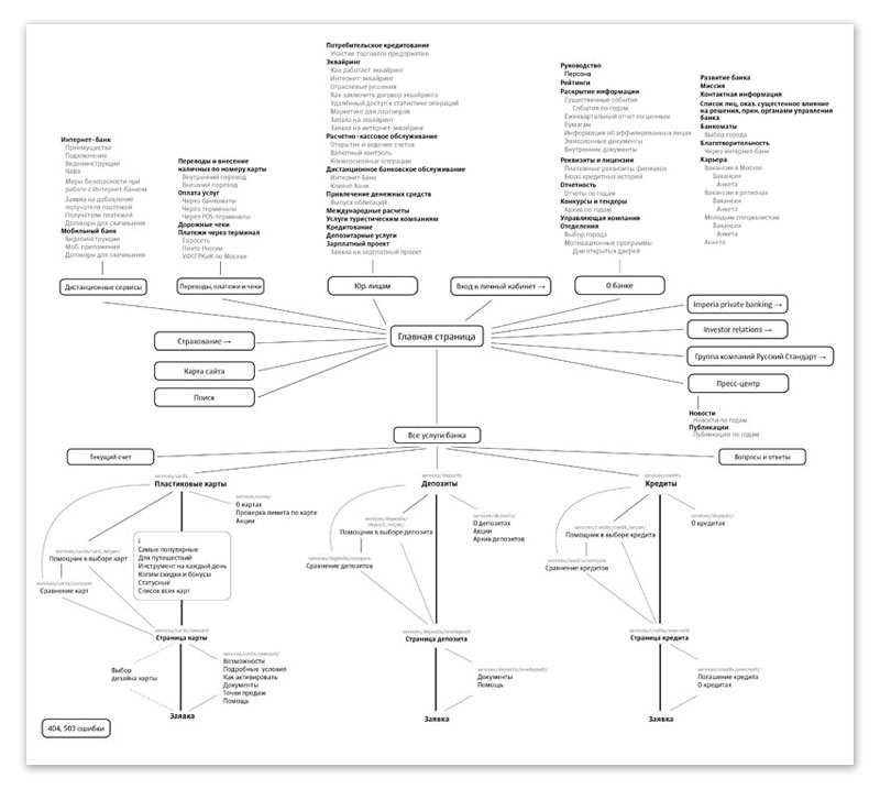 Site Architecture Map: Information Architecture / Flows / Wireframes