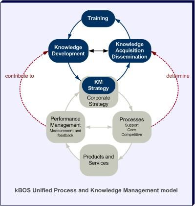 modern management and learning cycle 30072018 personal development - free tips on time management, building confidence, learning styles, promotion, performance review,  modern personal development.