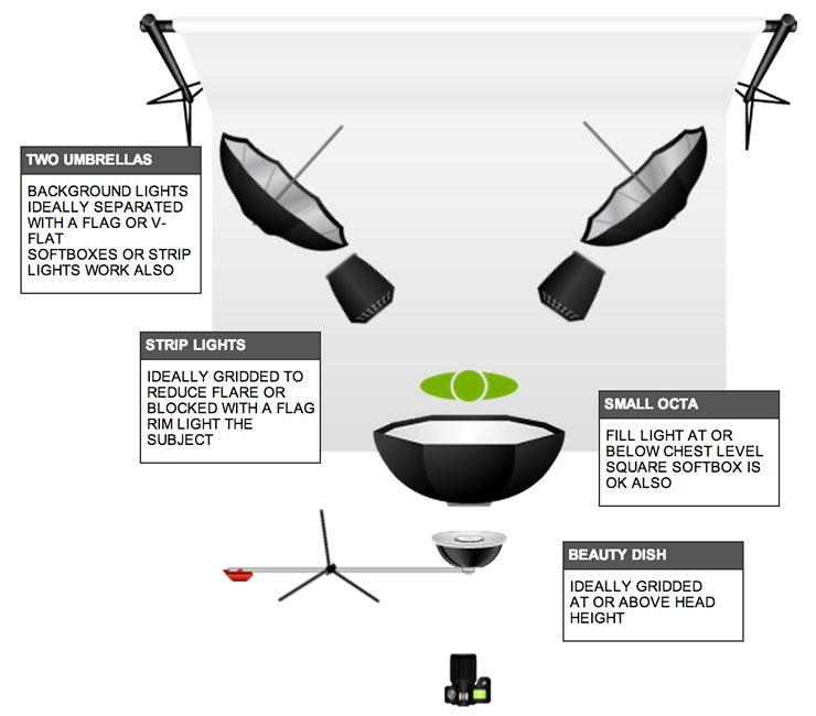 Beauty Photography Advanced Lighting Diagram  sc 1 st  Pinterest & Beauty Photography Advanced Lighting Diagram | Light setup ... azcodes.com
