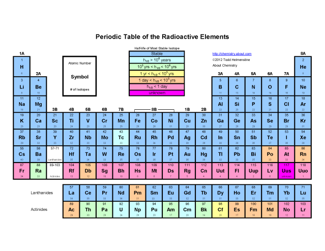 Printable Periodic Tables Pdf Pinterest Periodic Table And
